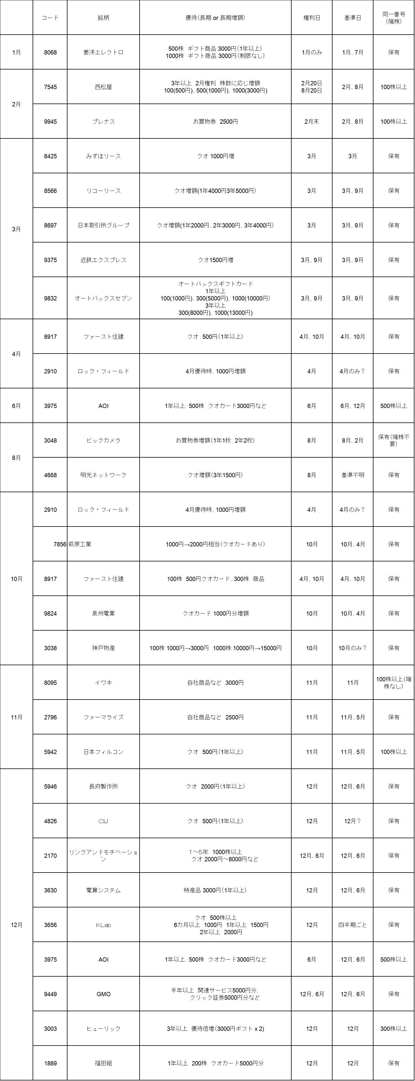 端株リスト