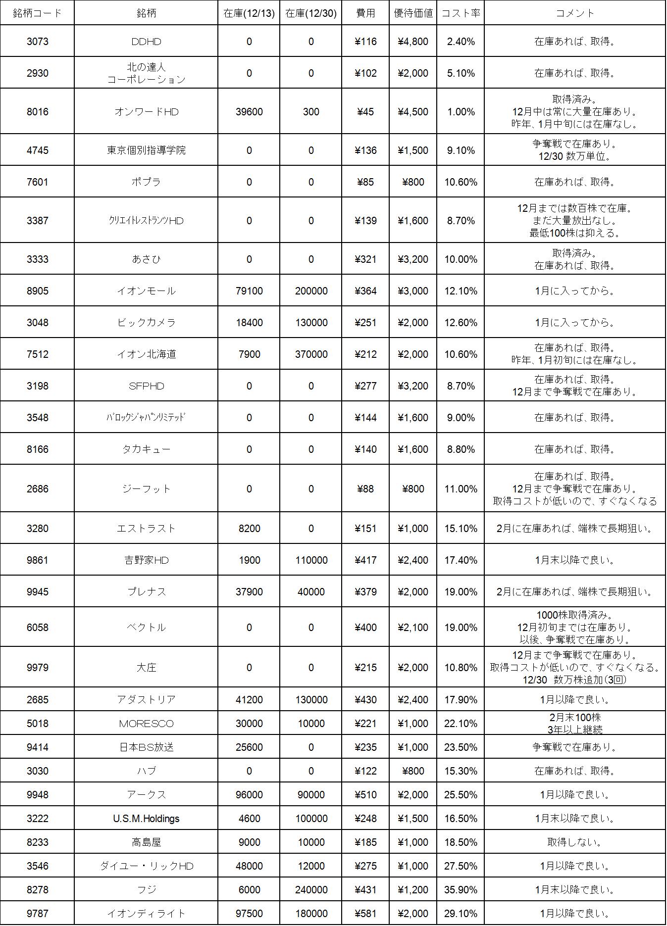 2月優待リストp1